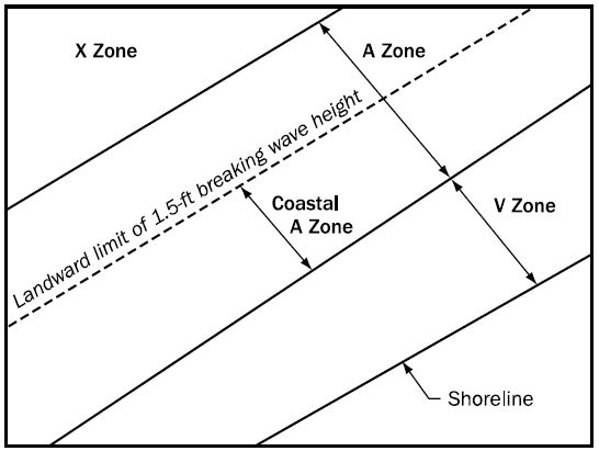 Plan view showing Coastal A Zone landward of V Zone