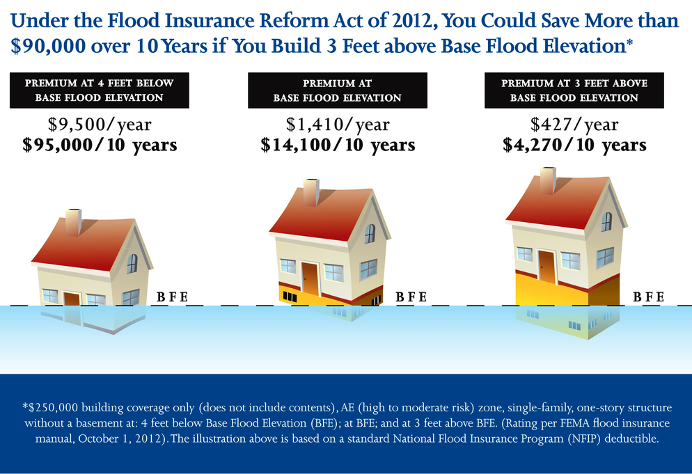 Prudent building design could saves thousands of dollars in flood insurance premiums.